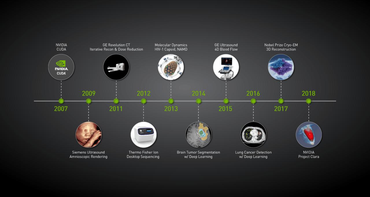 nvidia ai healthcare timeline