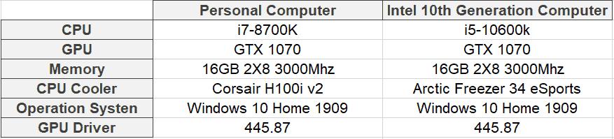 intel core i5 10600k test system